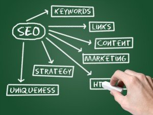 Does Blogging Help Your Website's Rankings?